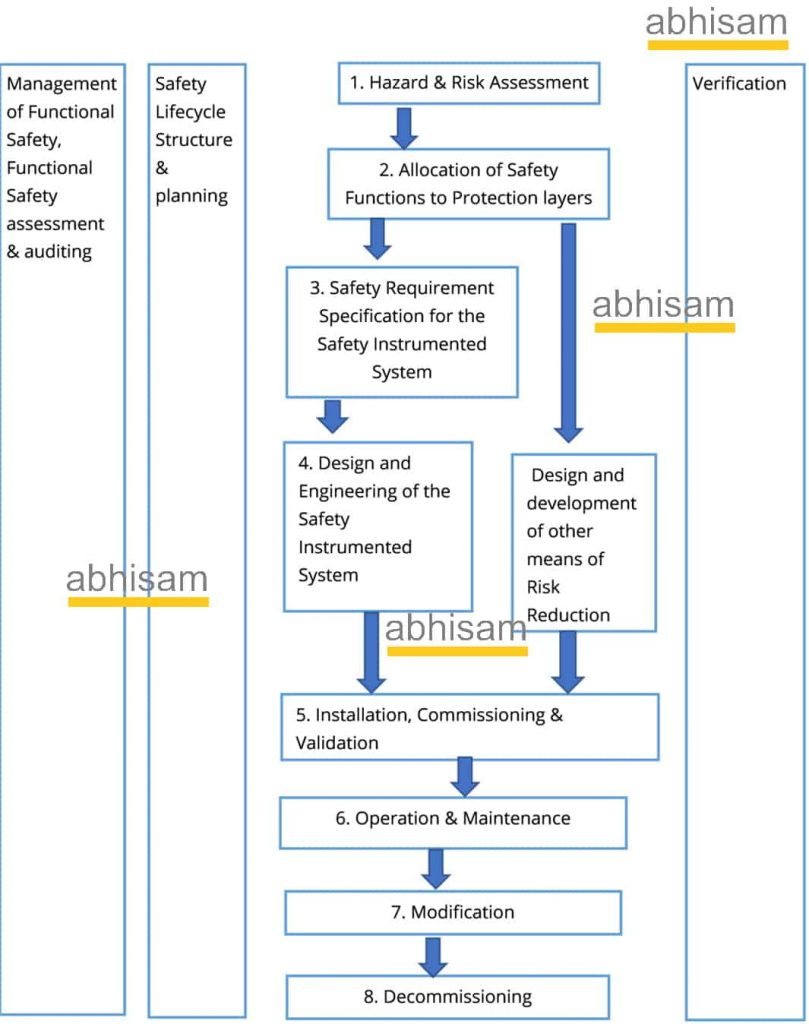 Safety Life Cycle IEC 61511