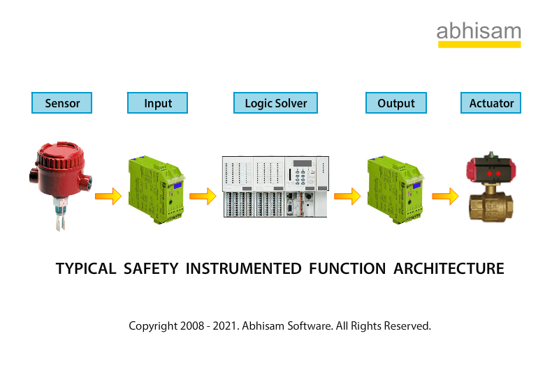 Safety Instrumented Function