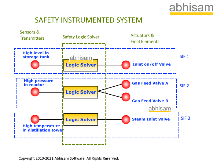 Safety Instrumented System