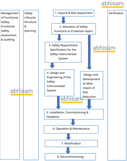 Safety Instrumented Systems Lifecycle approach