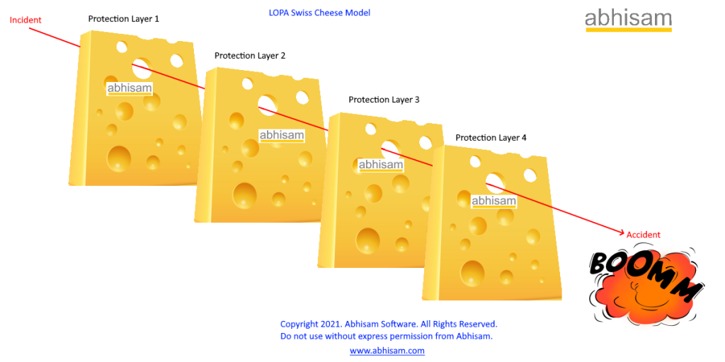 LOPA Swiss Cheese model