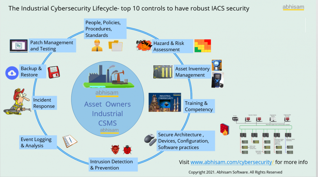 Industrial Cyber security plain chart